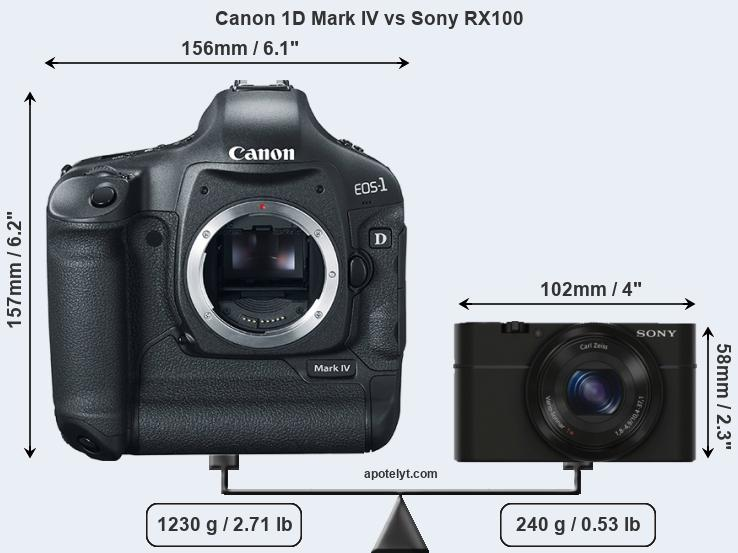 Size Canon 1D Mark IV vs Sony RX100