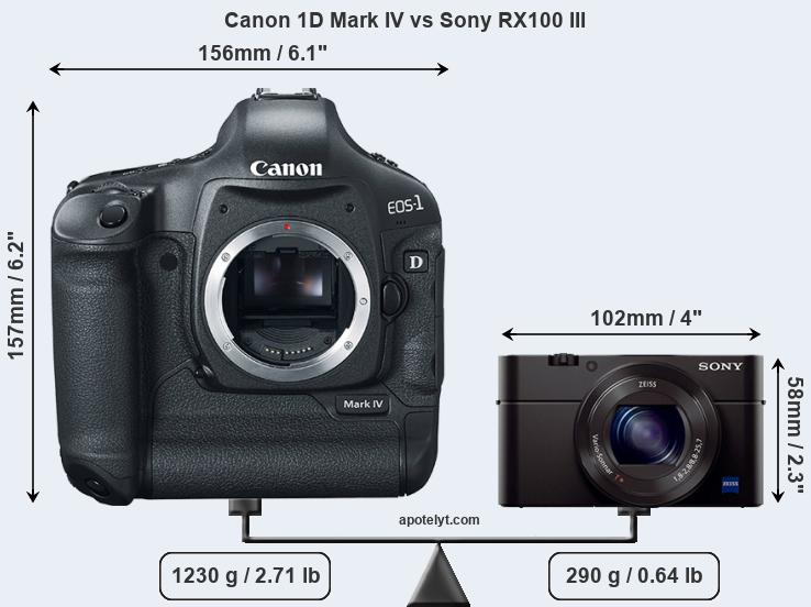 Compare Canon 1D Mark IV vs Sony RX100 III