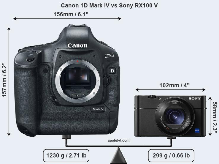 Compare Canon 1D Mark IV vs Sony RX100 V