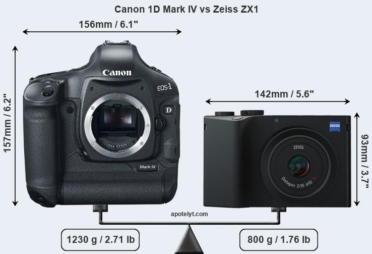 Size Canon 1D Mark IV vs Zeiss ZX1