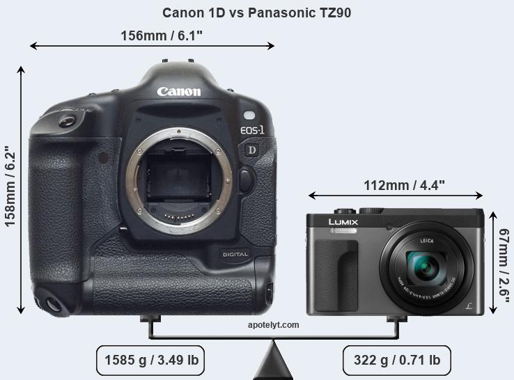 Compare Canon 1D and Panasonic TZ90