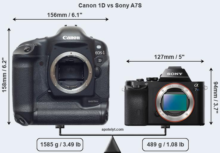 Compare Canon 1D and Sony A7S