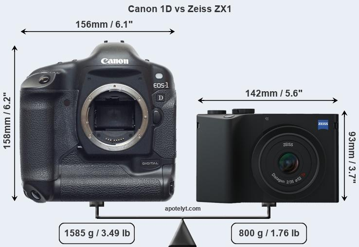 Compare Canon 1D and Zeiss ZX1