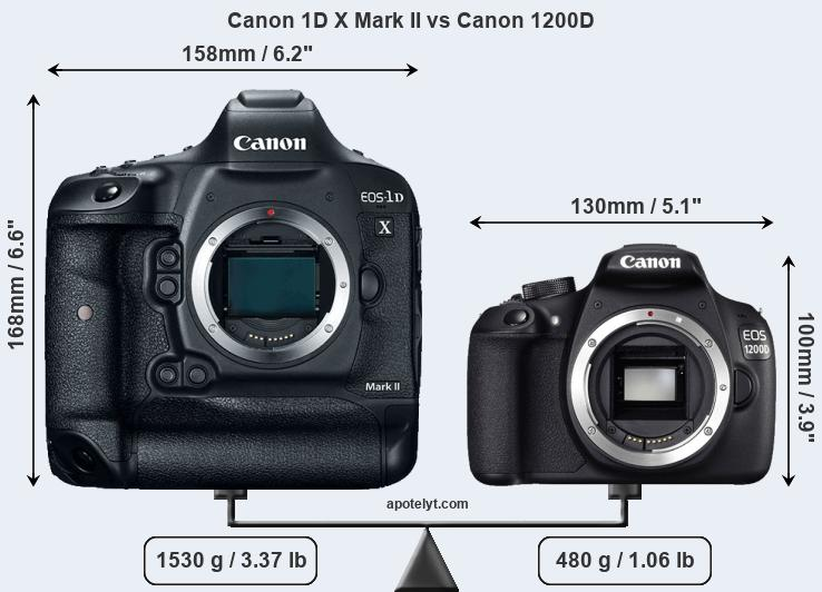 Compare Canon 1D X Mark II vs Canon 1200D
