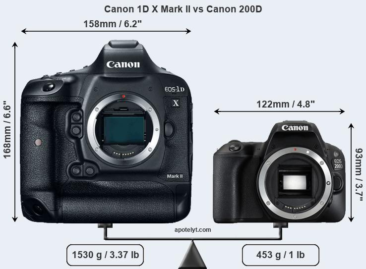 Compare Canon 1D X Mark II vs Canon 200D