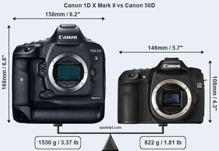 Compare Canon 1D X Mark II and Canon 50D