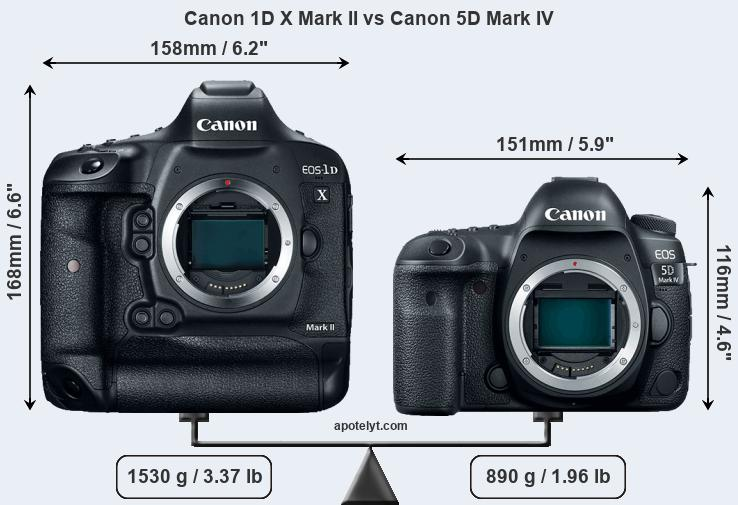 Compare Canon 1D X Mark II vs Canon 5D Mark IV