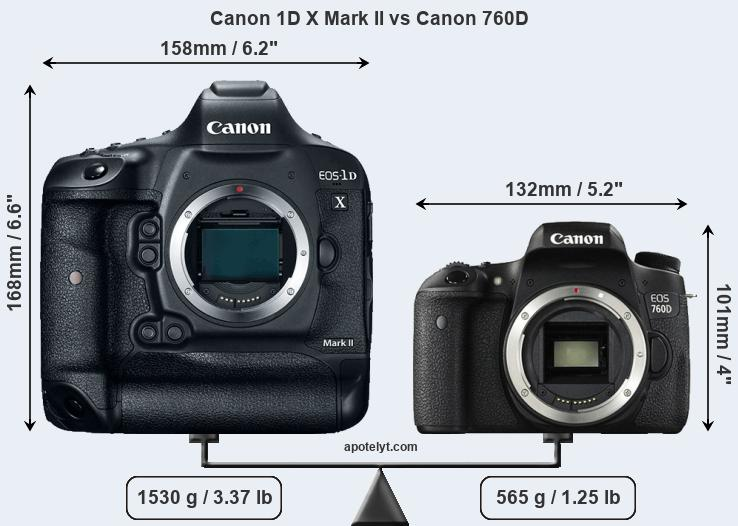 Compare Canon 1D X Mark II and Canon 760D