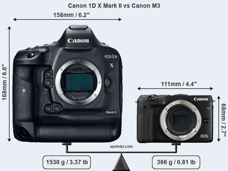 Compare Canon 1D X Mark II and Canon M3