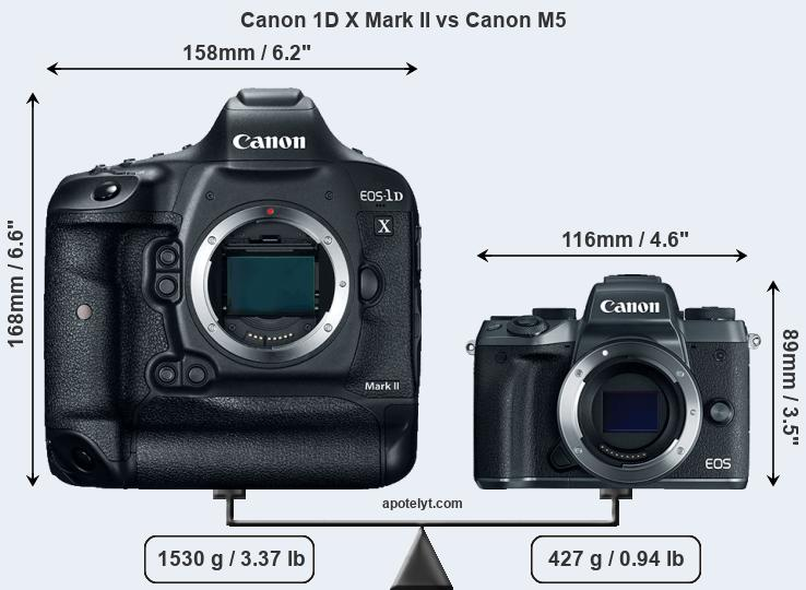 Compare Canon 1D X Mark II vs Canon M5