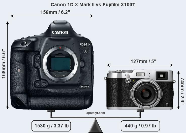 Compare Canon 1D X Mark II vs Fujifilm X100T