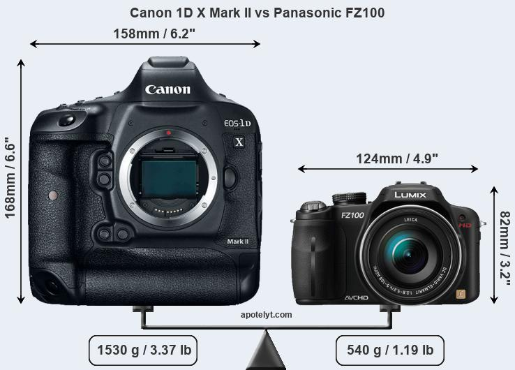 Compare Canon 1D X Mark II and Panasonic FZ100