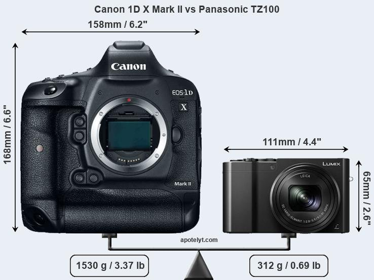 Compare Canon 1D X Mark II and Panasonic TZ100