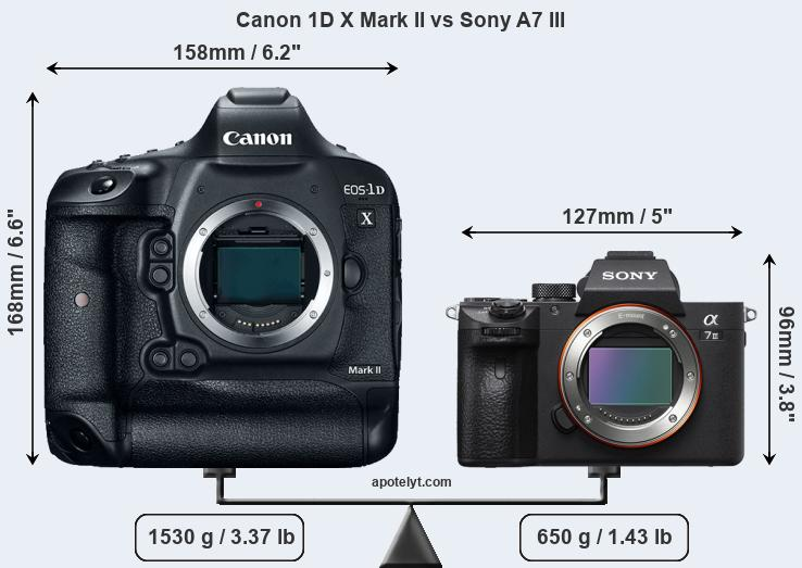 Compare Canon 1D X Mark II vs Sony A7 III