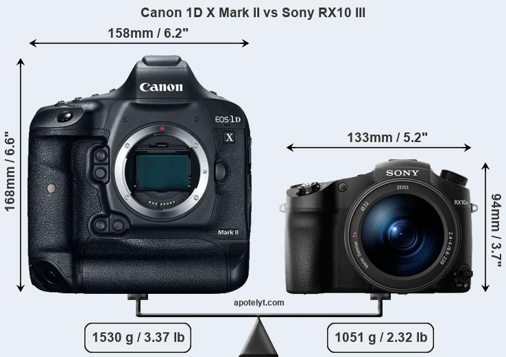 Compare Canon 1D X Mark II vs Sony RX10 III