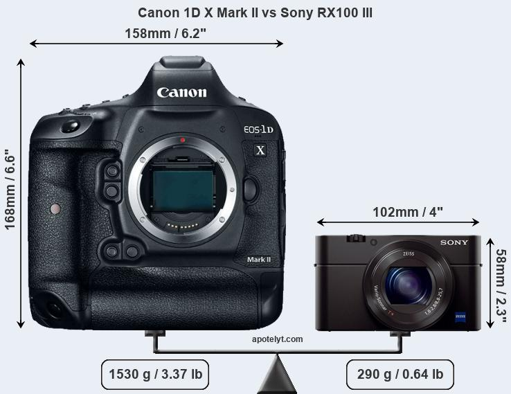 Size Canon 1D X Mark II vs Sony RX100 III