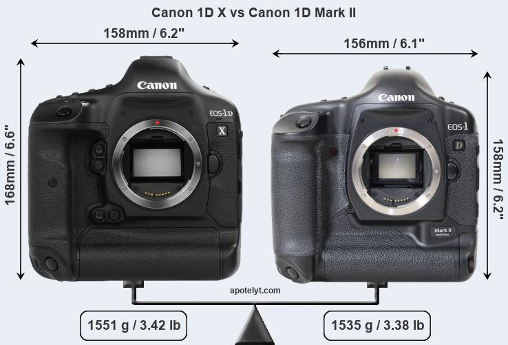 Compare Canon 1D X vs Canon 1D Mark II