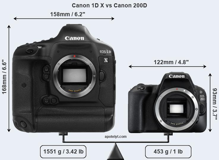 Compare Canon 1D X and Canon 200D