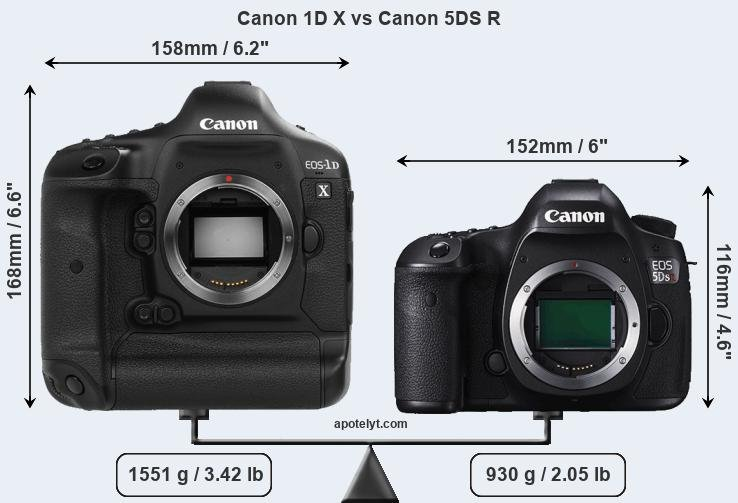 Canon 1d X Vs Canon 5ds R Comparison Review
