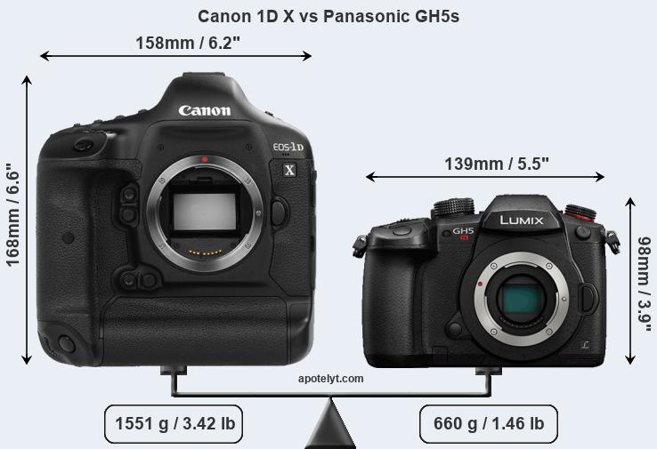 Compare Canon 1D X vs Panasonic GH5s