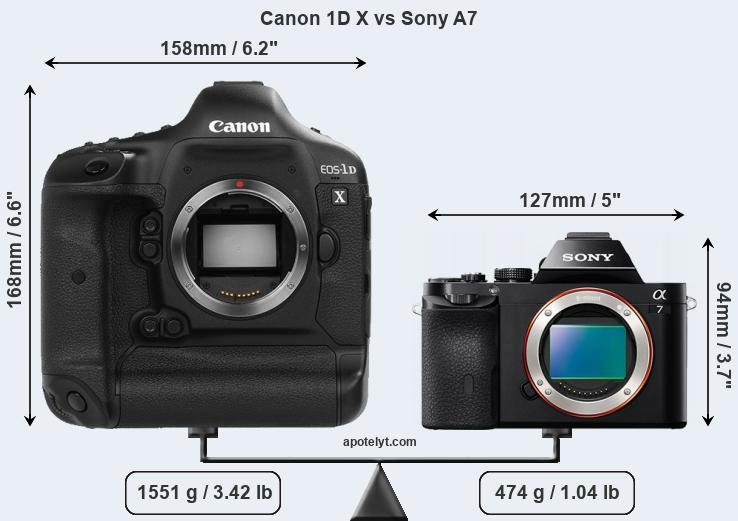 Compare Canon 1D X and Sony A7