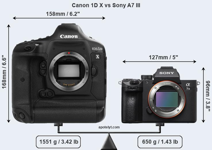 Compare Canon 1D X and Sony A7 III