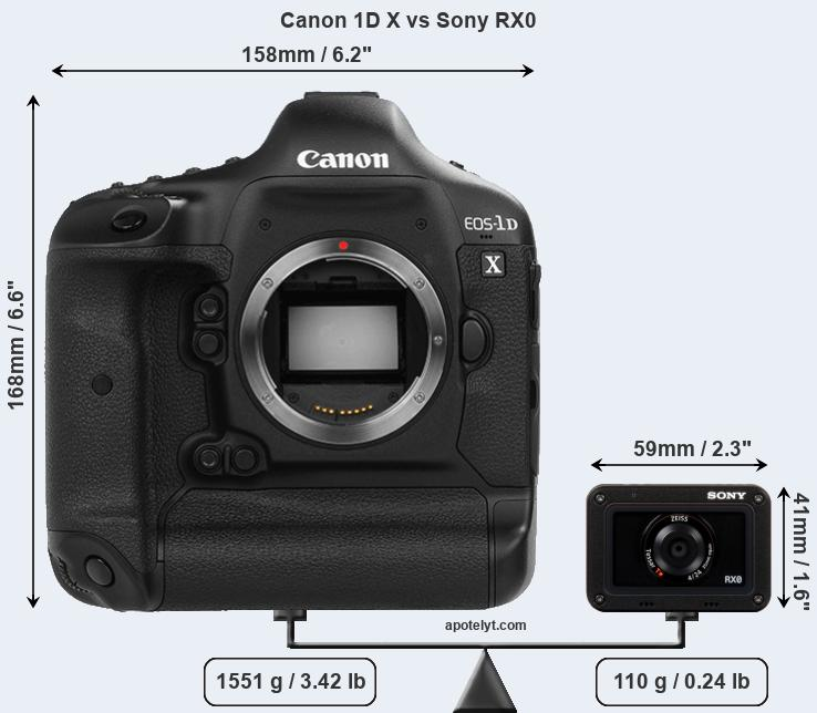 Size Canon 1D X vs Sony RX0
