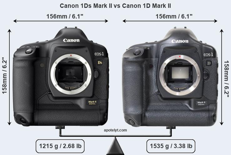 Compare Canon 1Ds Mark II vs Canon 1D Mark II