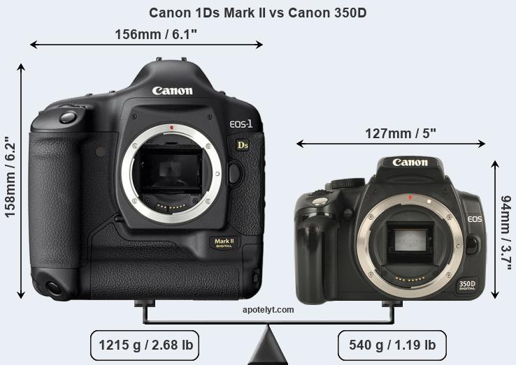 Size Canon 1Ds Mark II vs Canon 350D