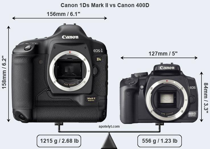 Size Canon 1Ds Mark II vs Canon 400D