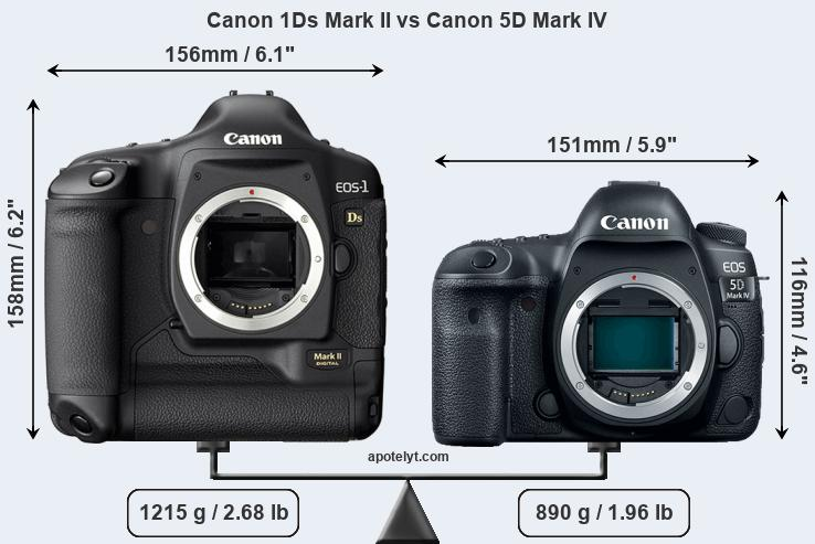 Size Canon 1Ds Mark II vs Canon 5D Mark IV