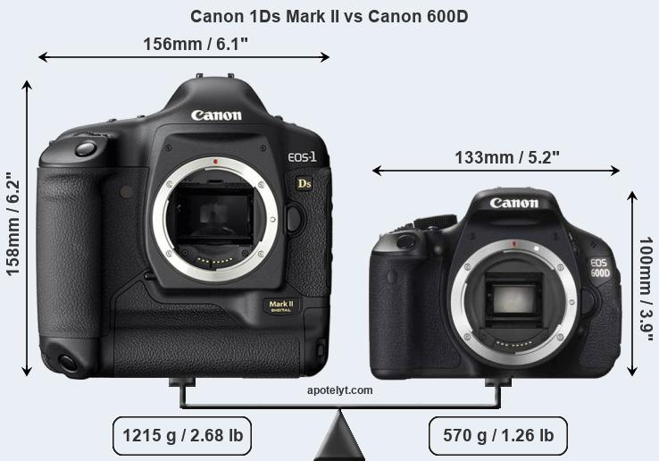 Size Canon 1Ds Mark II vs Canon 600D