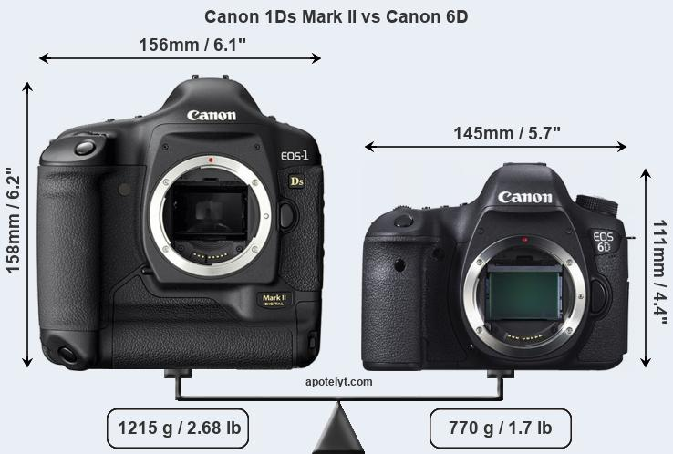 Size Canon 1Ds Mark II vs Canon 6D