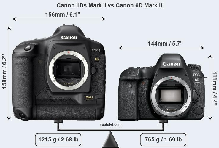Size Canon 1Ds Mark II vs Canon 6D Mark II
