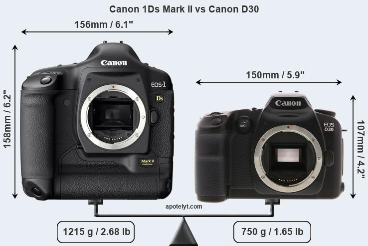 Size Canon 1Ds Mark II vs Canon D30