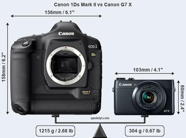 Size Canon 1Ds Mark II vs Canon G7 X