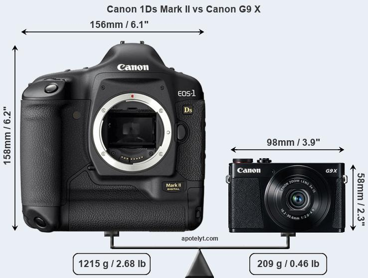 Size Canon 1Ds Mark II vs Canon G9 X