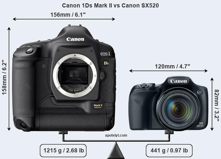 Size Canon 1Ds Mark II vs Canon SX520