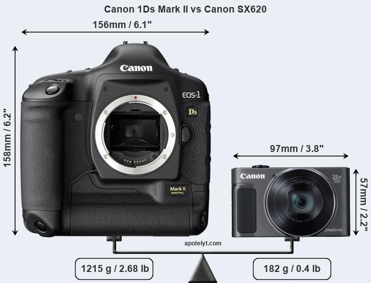 Size Canon 1Ds Mark II vs Canon SX620