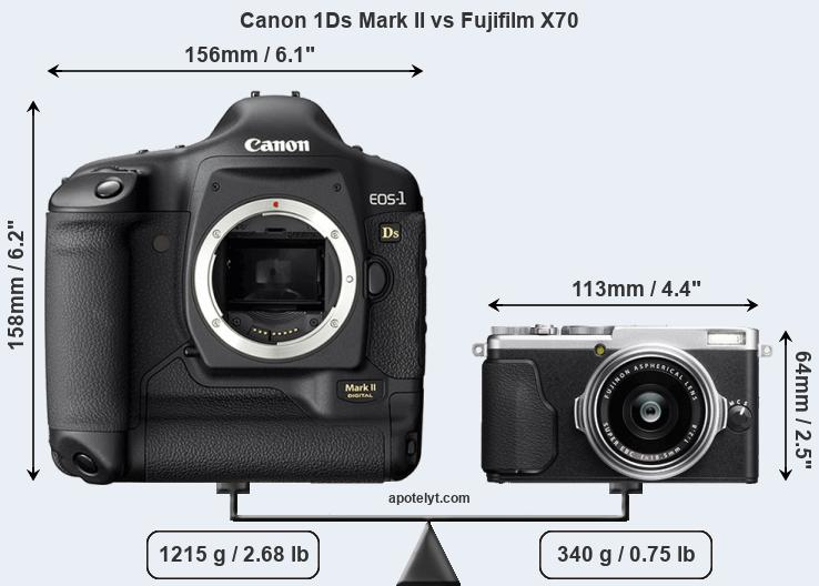 Size Canon 1Ds Mark II vs Fujifilm X70