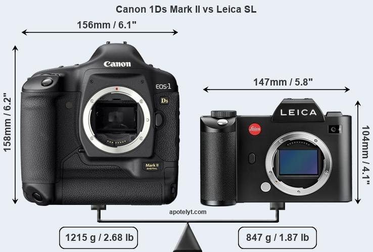 Size Canon 1Ds Mark II vs Leica SL