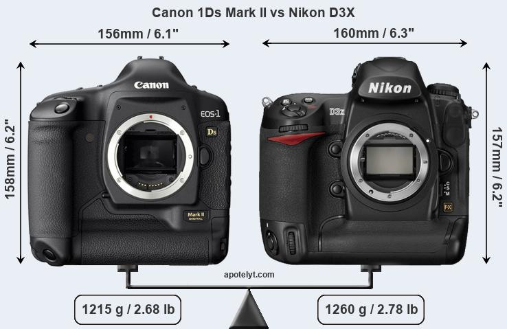 Size Canon 1Ds Mark II vs Nikon D3X