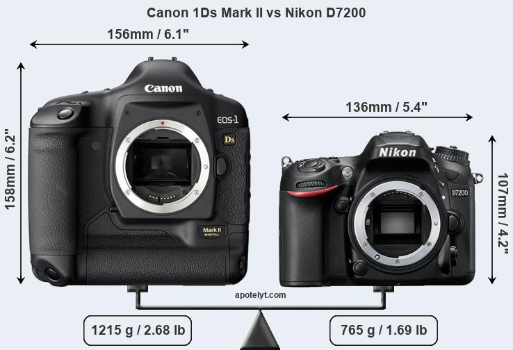Size Canon 1Ds Mark II vs Nikon D7200