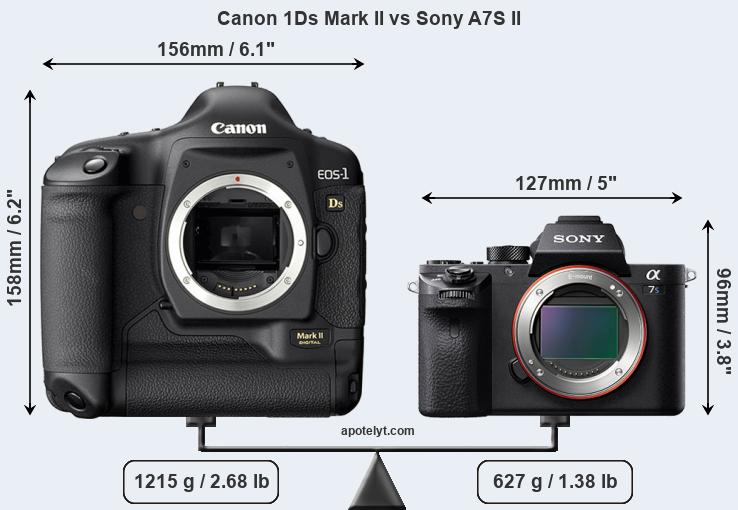 Size Canon 1Ds Mark II vs Sony A7S II