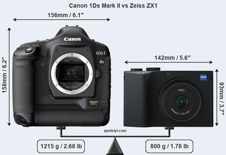 Size Canon 1Ds Mark II vs Zeiss ZX1