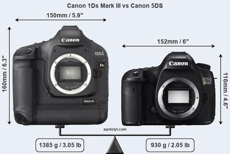 Size Canon 1Ds Mark III vs Canon 5DS