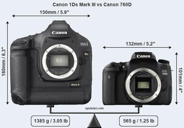 Size Canon 1Ds Mark III vs Canon 760D