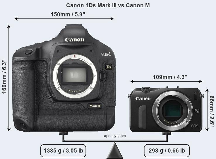 Size Canon 1Ds Mark III vs Canon M