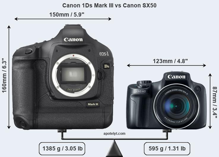Size Canon 1Ds Mark III vs Canon SX50