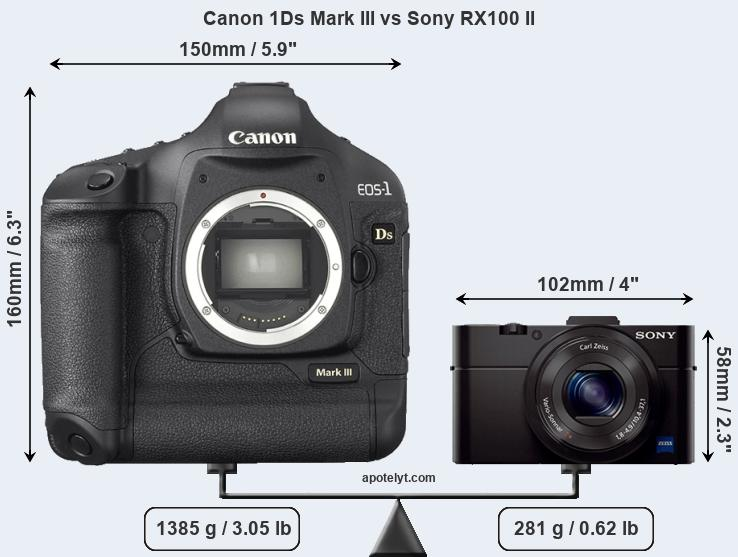 Size Canon 1Ds Mark III vs Sony RX100 II